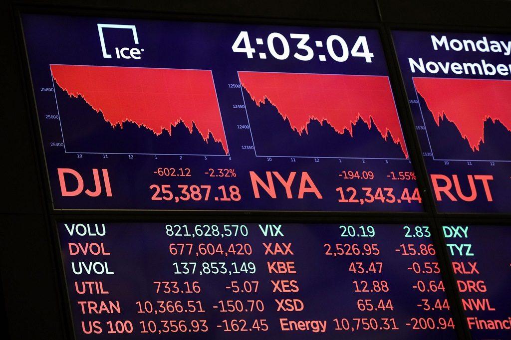 Dow sinks 500