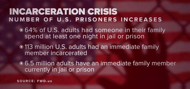 Incarceration US