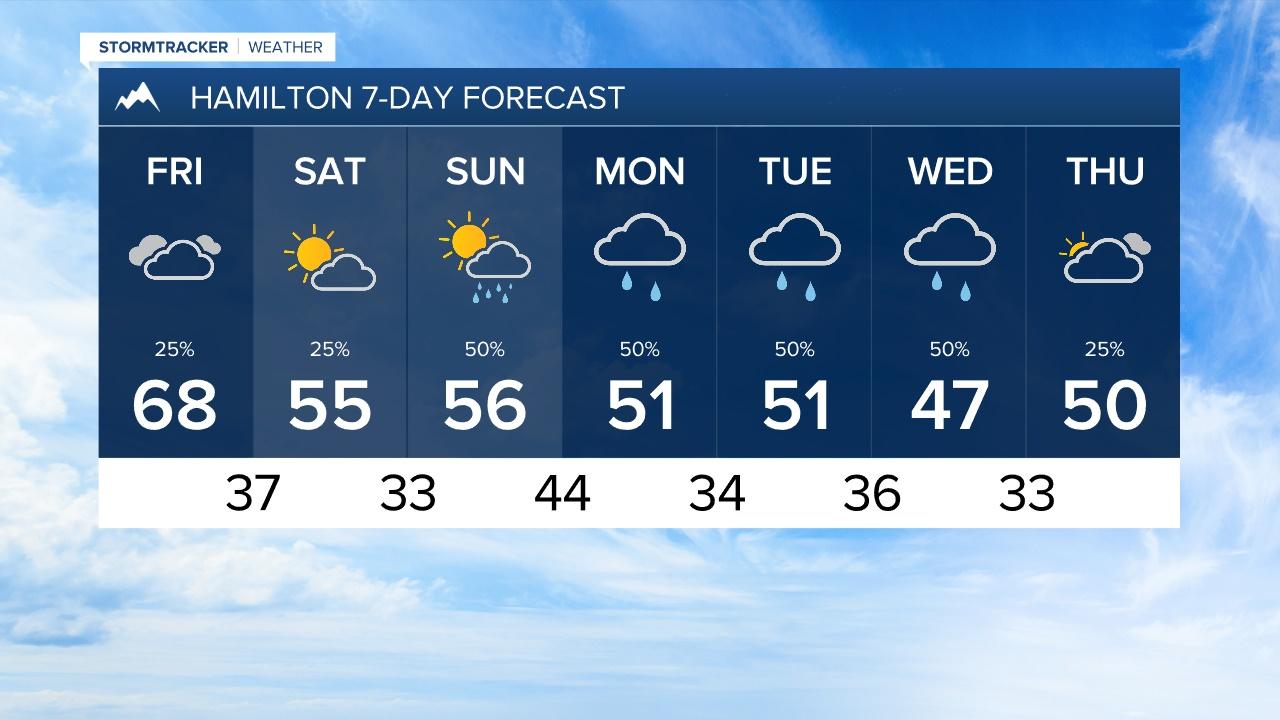 Hamilton 7-Day Forecast
