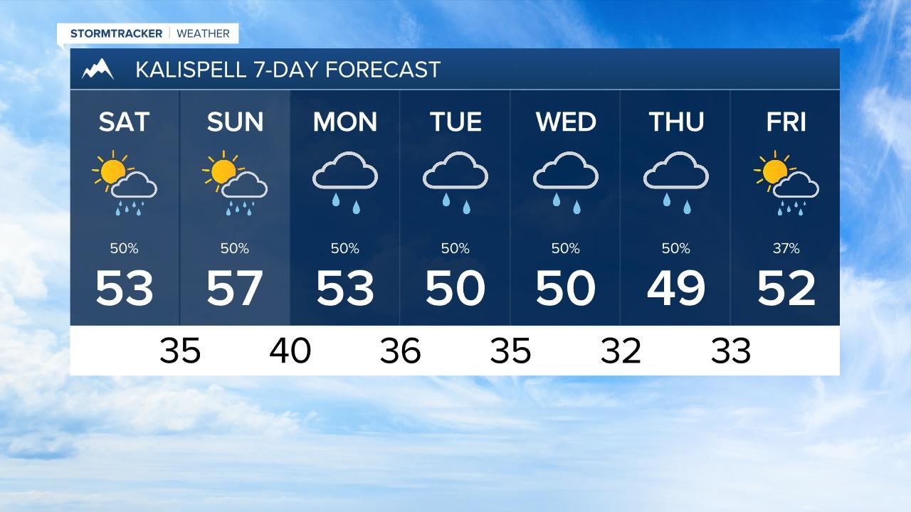 Kalispell 7-Day Forecast